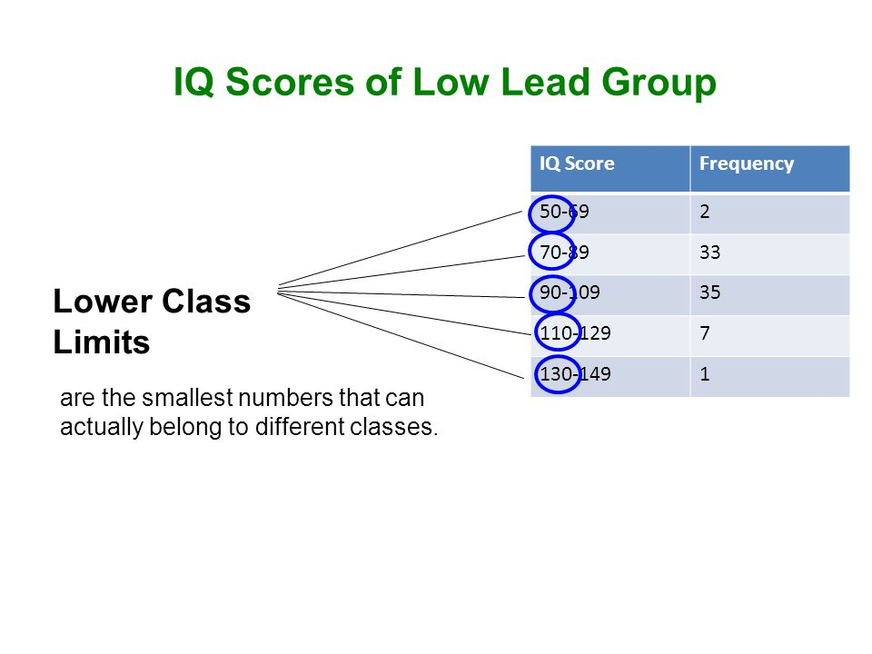 IQ ScoreFrequency 50-692 70-8933 90-10935 110-1297 130-1491 IQ Scores of Low Lead Group Lower Class Limits are the smallest numbers that can actually belong to different classes.
