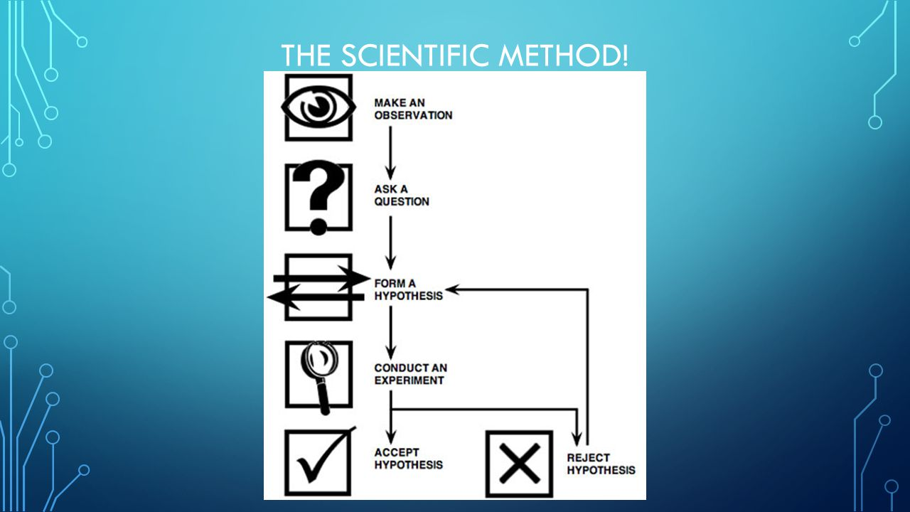 THE SCIENTIFIC METHOD!