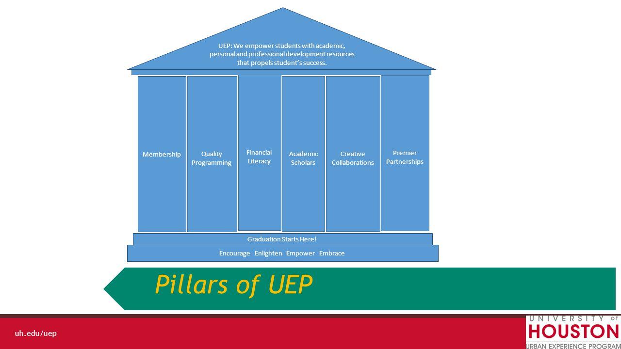 uh.edu/uep Q& A GO COOGS!!! Urban Experience Program Presented by Director, Dr. Raven Jones