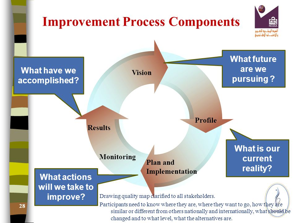 29 Evaluation Act Plan implement Review Continuous improvement Quality Evaluation Needs to work within a system and guide to incremental continuous improvement