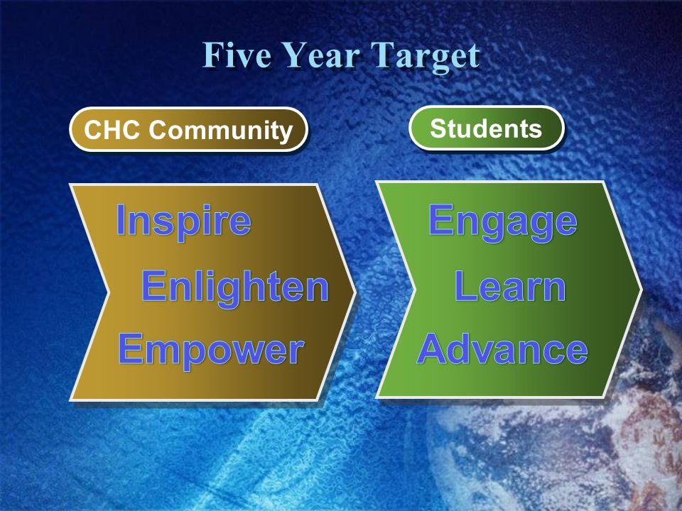 Five Year Target CHC Community Students