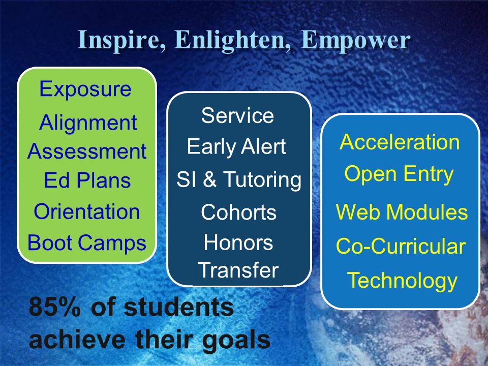 Cohorts Service Honors Transfer Early Alert Inspire, Enlighten, Empower Exposure Assessment Ed Plans Orientation Boot Camps Alignment SI & Tutoring Ac