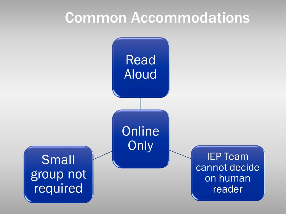 Common Accommodations Online Only Read Aloud IEP Team cannot decide on human reader Small group not required