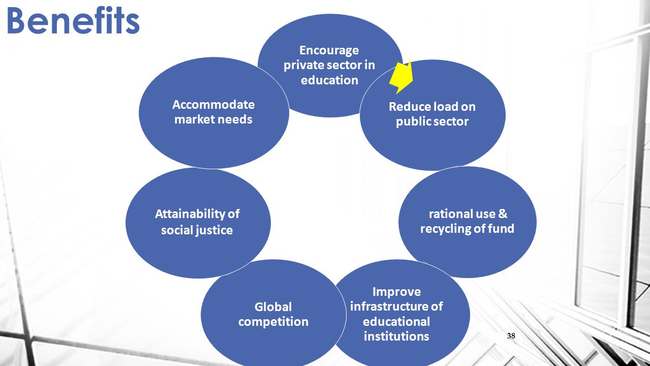 38 Benefits Encourage private sector in education Reduce load on public sector rational use & recycling of fund Improve infrastructure of educational institutions Global competition Attainability of social justice Accommodate market needs