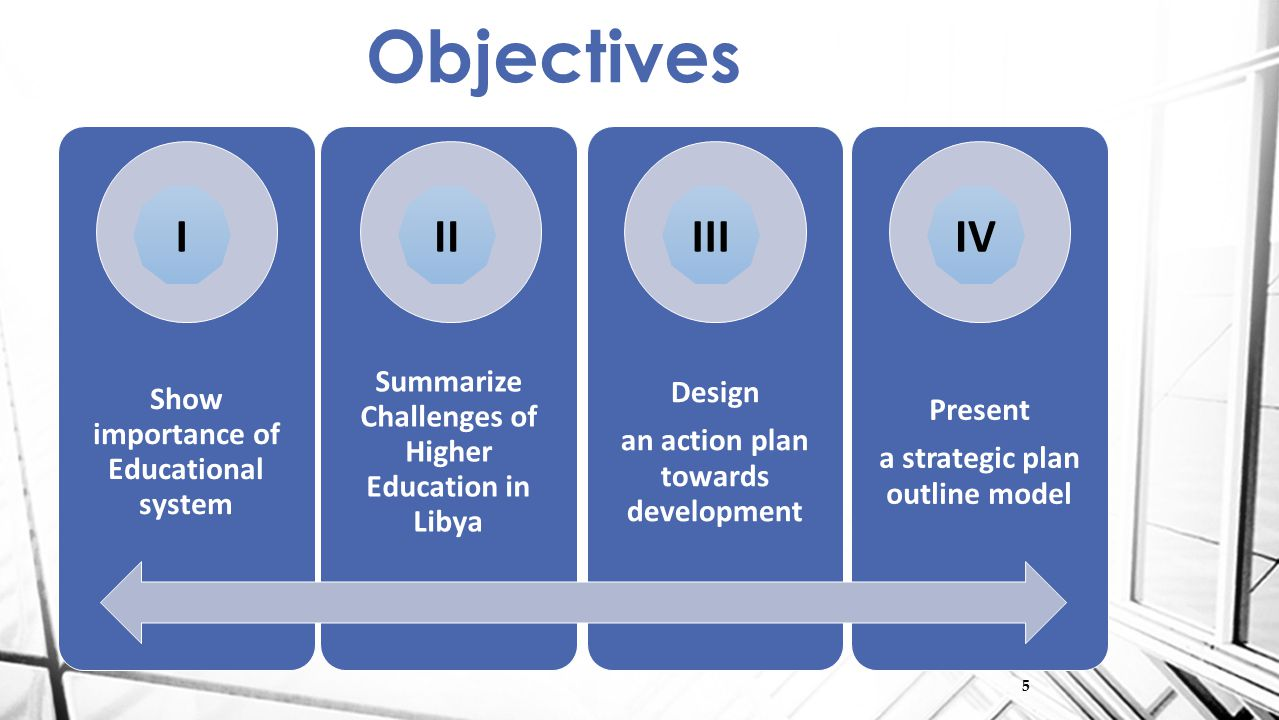 5 Show importance of Educational system Summarize Challenges of Higher Education in Libya Design an action plan towards development Present a strategic plan outline model Objectives IIVIIIII 5