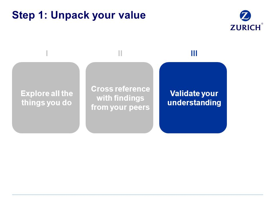 Step 1: Unpack your value Cross reference with findings from your peers Explore all the things you do III Validate your understanding III
