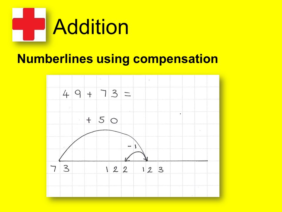 Addition Numberlines using compensation