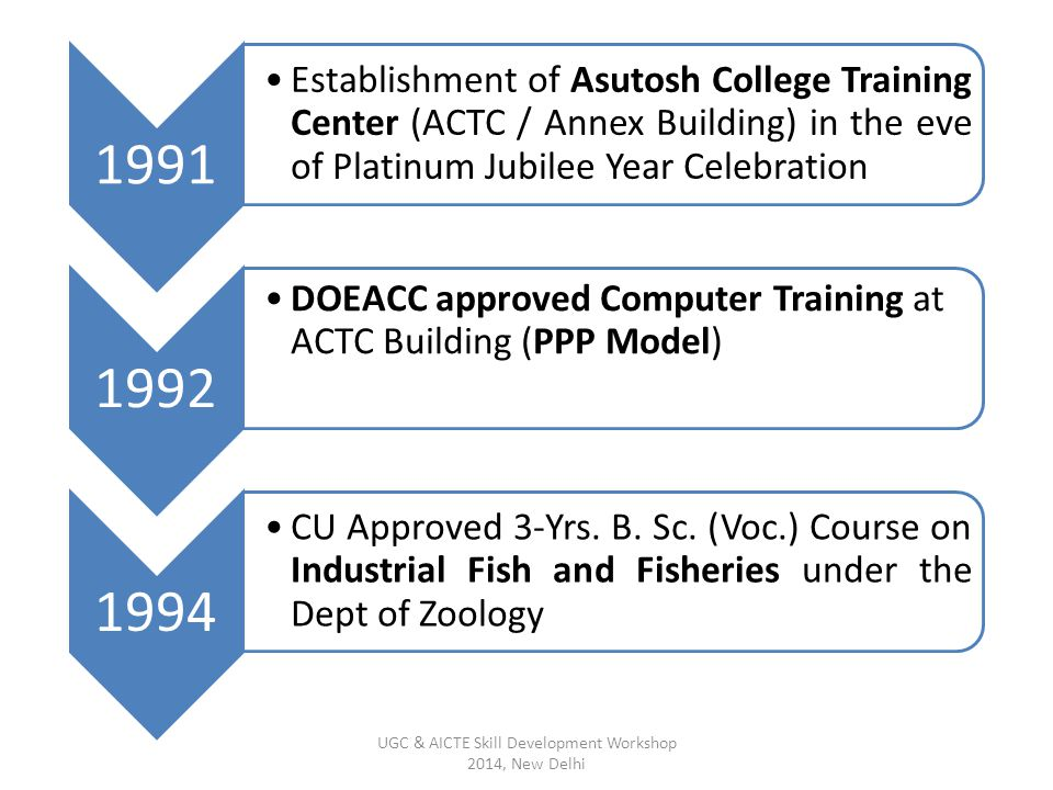 1991 Establishment of Asutosh College Training Center (ACTC / Annex Building) in the eve of Platinum Jubilee Year Celebration 1992 DOEACC approved Com