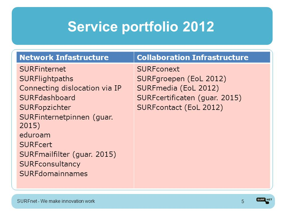 Service portfolio 2012 SURFnet - We make innovation work 5 Network InfastructureCollaboration Infrastructure SURFinternet SURFlightpaths Connecting dislocation via IP SURFdashboard SURFopzichter SURFinternetpinnen (guar.