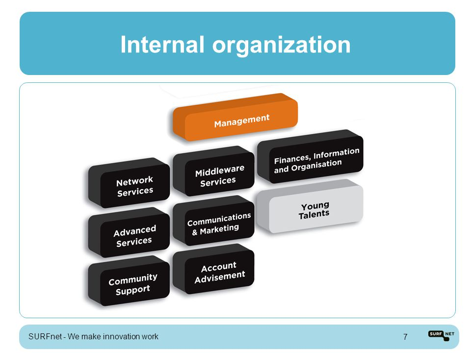 Internal organization SURFnet - We make innovation work 7