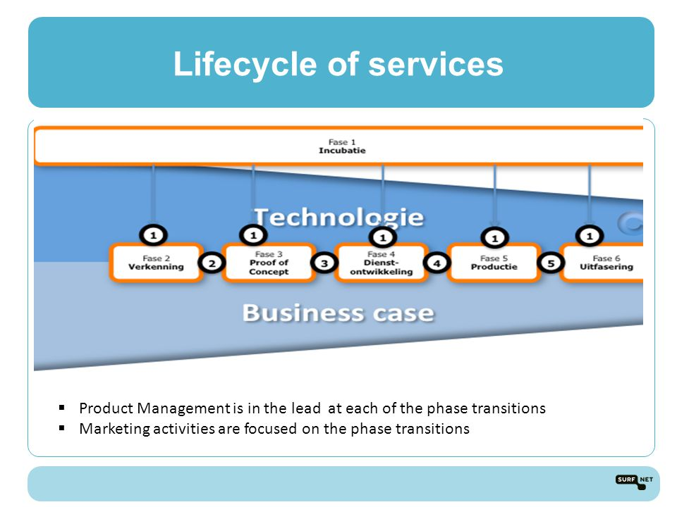 Lifecycle of services  Product Management is in the lead at each of the phase transitions  Marketing activities are focused on the phase transitions