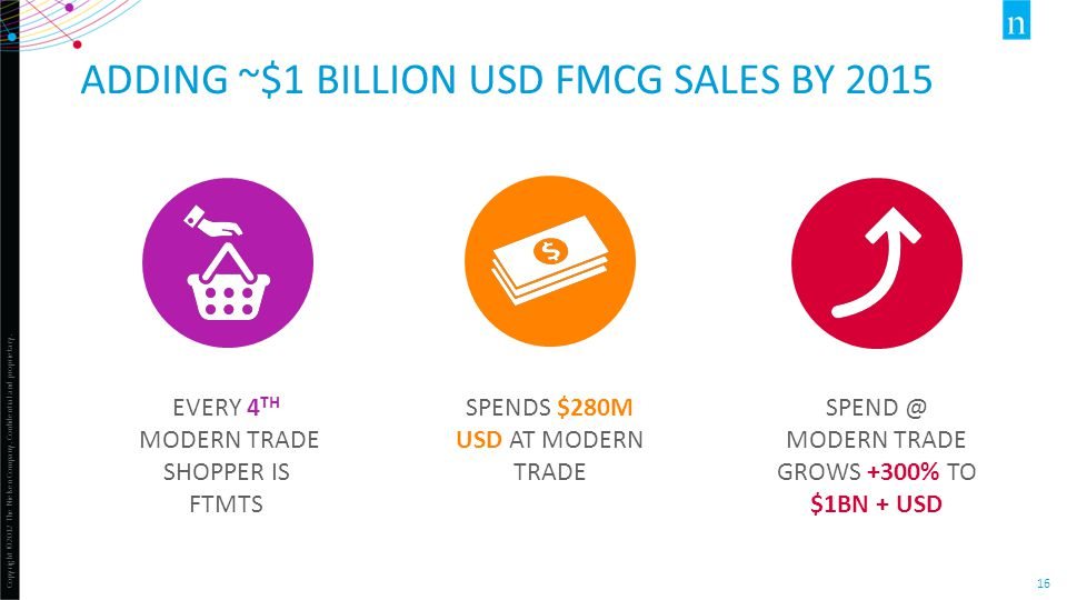 Copyright ©2012 The Nielsen Company. Confidential and proprietary. 16 ADDING ~$1 BILLION USD FMCG SALES BY 2015 EVERY 4 TH MODERN TRADE SHOPPER IS FTM