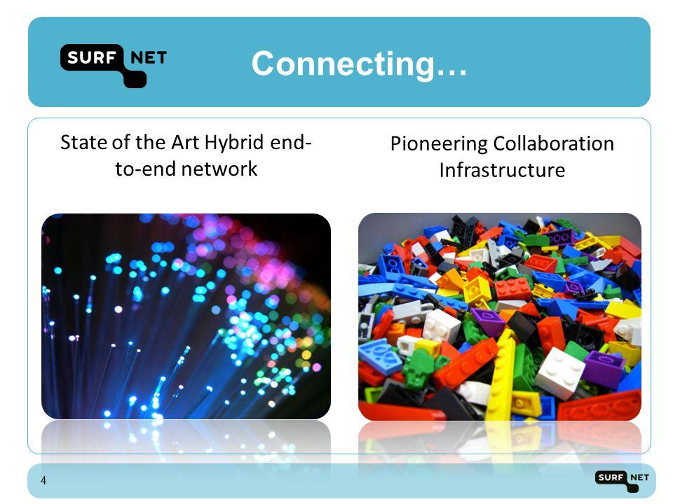 SURFnet7: Connecting HE&R Approx.11.000 km dark fiber, directly into ~170 institutions Congestion-free connectivity 1 Gbit/s - 100 Gbit/s IPv6 & IPv4 Dedicated lightpaths Cross Border Fibers, GEANT, NetherLight, AMS-IX, BNIX, LINX, etc.