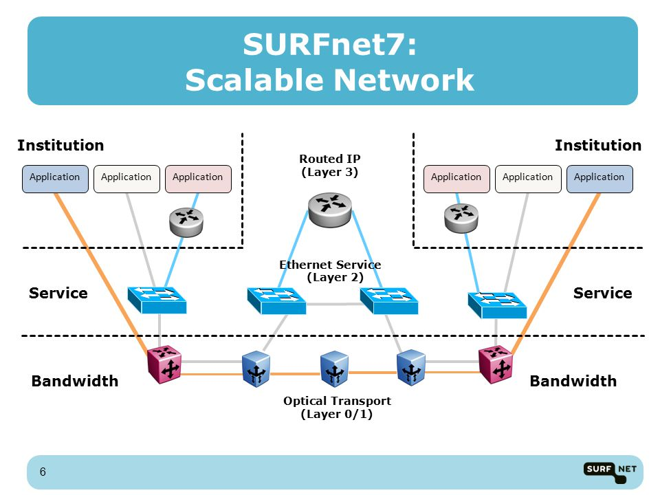 Institution Optical Transport (Layer 0/1) Ethernet Service (Layer 2) Routed IP (Layer 3) Institution Bandwidth Service Bandwidth Service Application SURFnet7: Scalable Network 6