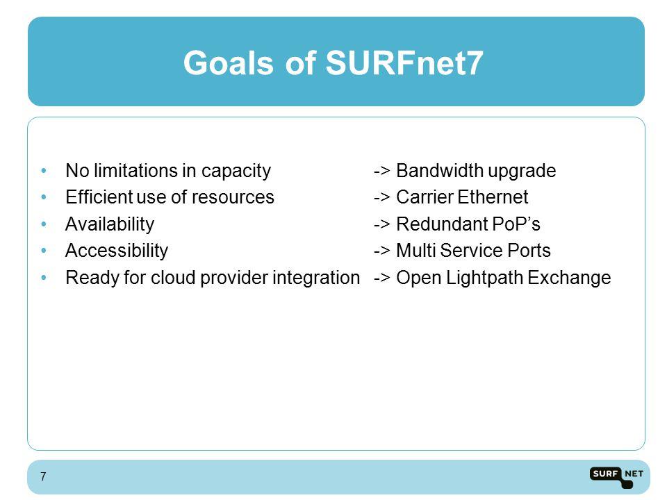 18 SURFnet Cloud A Cloud B Cloud C Accessible services using MSP & OnDemand Lightpaths MSP
