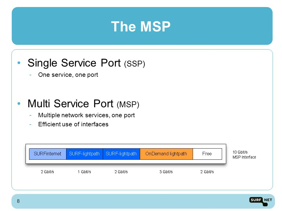 The MSP Connected Institution No extra equipment No Patching No Invoice SURFnet7 Easy Access 9
