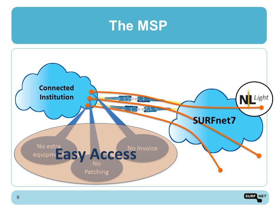 Possible to all locations within the SURFnet network and beyond Institutions can activate OnDemand lightpaths to each other using an MSP Offers the same bandwidth, latency, availability etc.