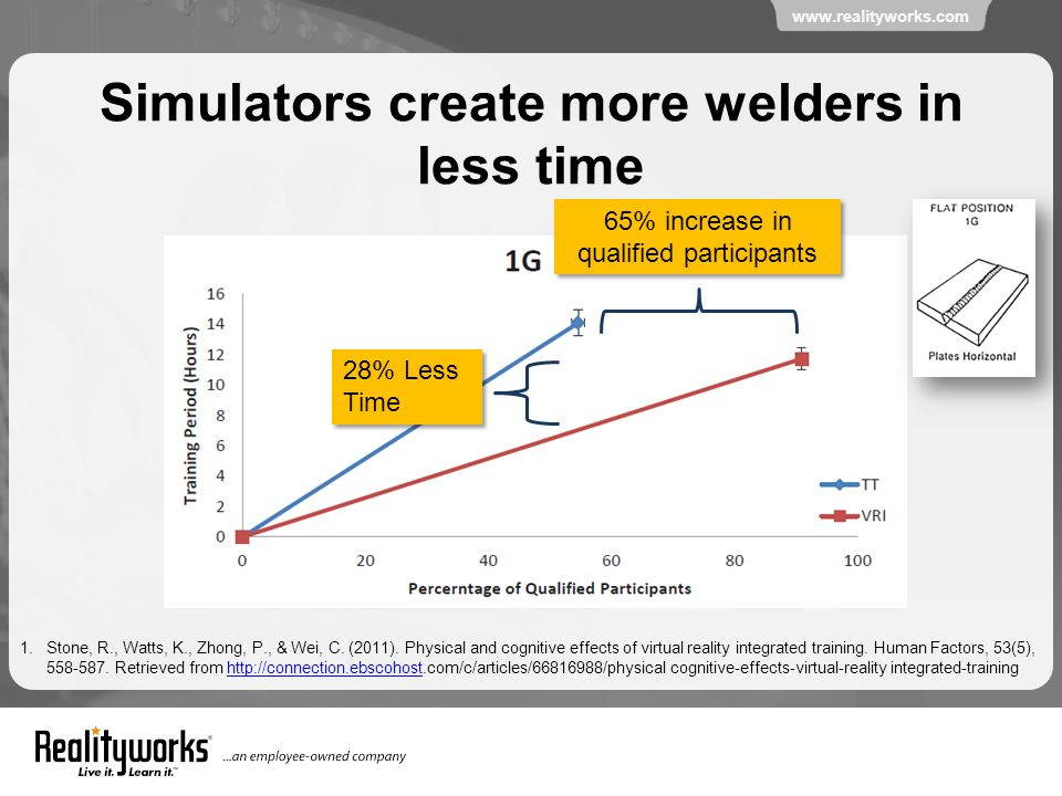 www.realityworks.com Simulators create more welders in less time 65% increase in qualified participants 28% Less Time 1.Stone, R., Watts, K., Zhong, P., & Wei, C.