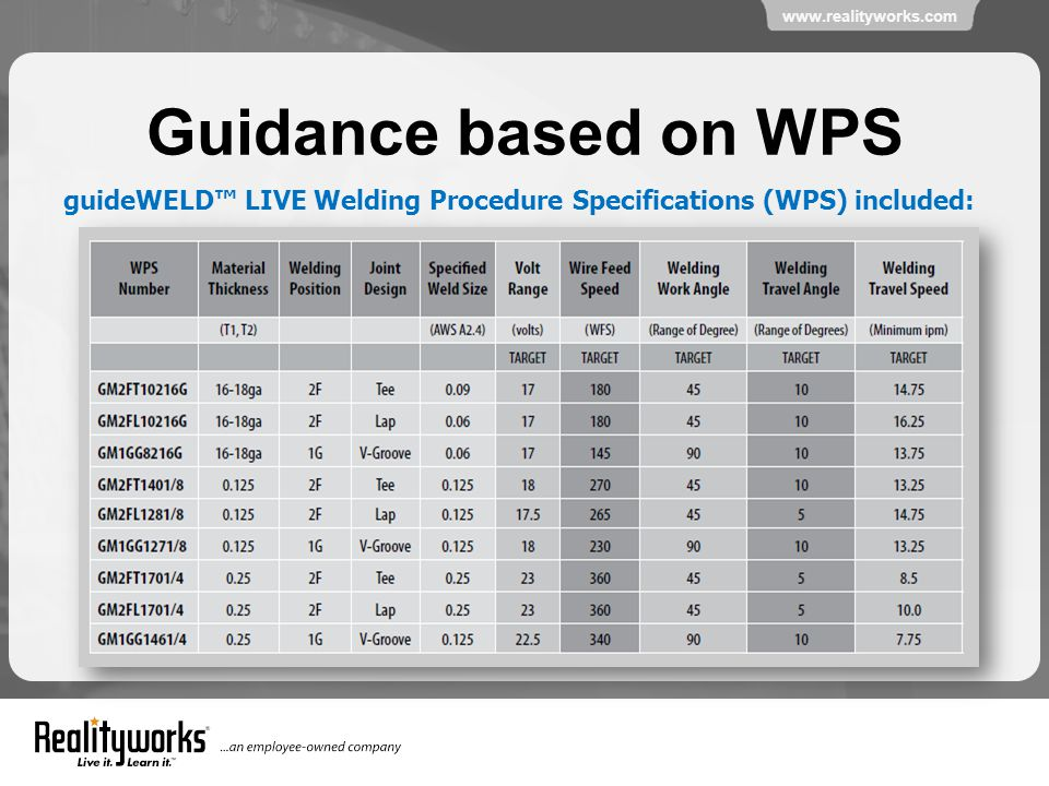 www.realityworks.com Guidance based on WPS guideWELD™ LIVE Welding Procedure Specifications (WPS) included:
