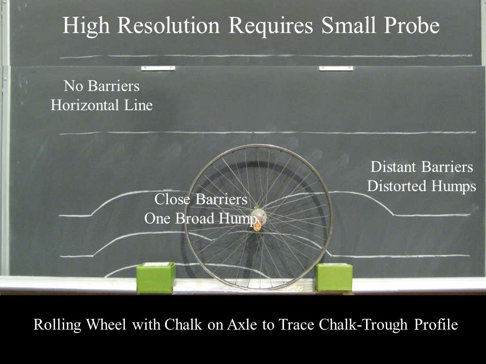 High Resolution Requires Small Probe Rolling Wheel with Chalk on Axle to Trace Chalk-Trough Profile No Barriers Horizontal Line Distant Barriers Disto
