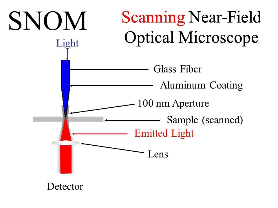 SNOM Scanning Near-Field Optical Microscope Scanning Near-Field Optical Microscope Glass Fiber Aluminum Coating 100 nm Aperture Lens Emitted Light Detector Sample (scanned) Light