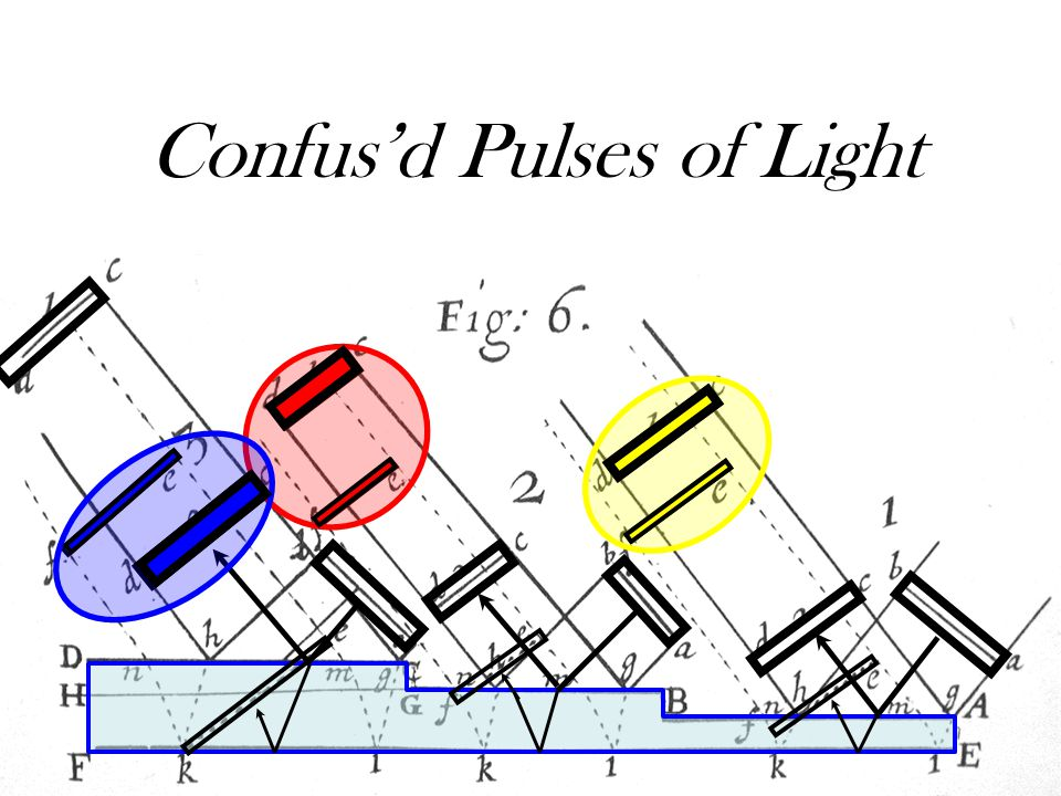 Hooke: Observ. IX. Of the Colours observable in Muscovy Glass, and other thin Bodies. Confus'd Pulses of Light