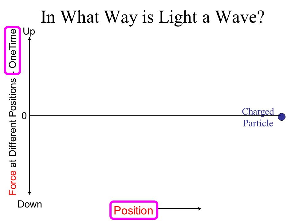 Charged Particle In What Way is Light a Wave? Force at Different Positions - OneTime Up Down 0 Position