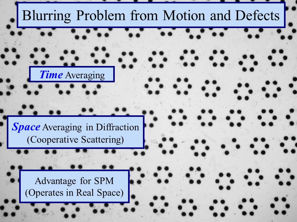 Blurring Problem Blurring Problem from Motion and Defects Time Averaging Space Averaging in Diffraction (Cooperative Scattering) Advantage for SPM (Operates in Real Space)