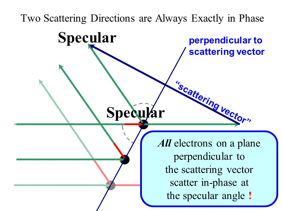 Direct Two Scattering Directions are Always Exactly in Phase scattering vector Specular perpendicular to scattering vector All electrons on a plane perpendicular to the scattering vector scatter in-phase at the specular angle .
