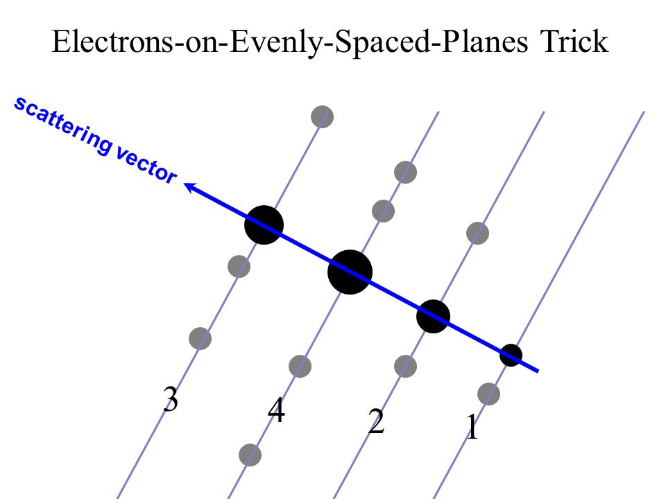 scattering vector 3 2 4 1 Electrons-on-Evenly-Spaced-Planes Trick