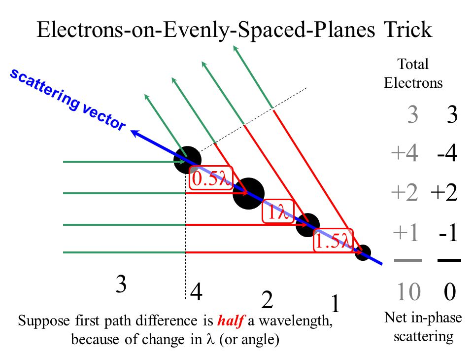 10 scattering vector 3 +2 +4 +1 3 +2 -4 0 3 2 4 1 Suppose first path difference is half a wavelength, because of change in (or angle) Net in-phase scattering Total Electrons 0.5 1 1.5 Electrons-on-Evenly-Spaced-Planes Trick