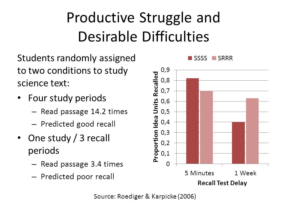 Productive Struggle and Desirable Difficulties Students randomly assigned to two conditions to study science text: Four study periods – Read passage 14.2 times – Predicted good recall One study / 3 recall periods – Read passage 3.4 times – Predicted poor recall Source: Roediger & Karpicke (2006)