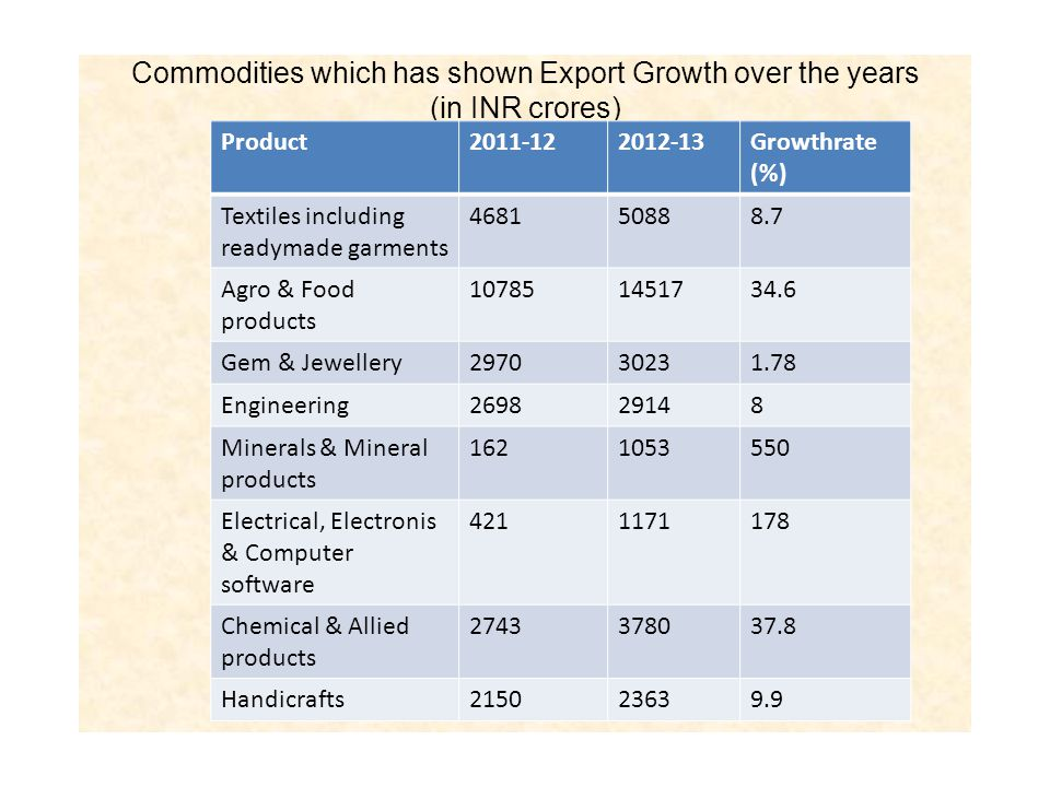 Commodities which has shown Export Growth over the years (in INR crores) Product2011-122012-13Growthrate (%) Textiles including readymade garments 468150888.7 Agro & Food products 107851451734.6 Gem & Jewellery297030231.78 Engineering269829148 Minerals & Mineral products 1621053550 Electrical, Electronis & Computer software 4211171178 Chemical & Allied products 2743378037.8 Handicrafts215023639.9