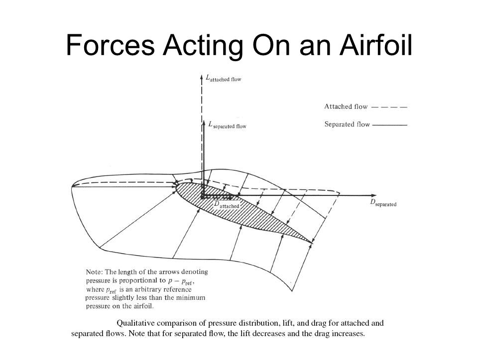 Forces Acting On an Airfoil