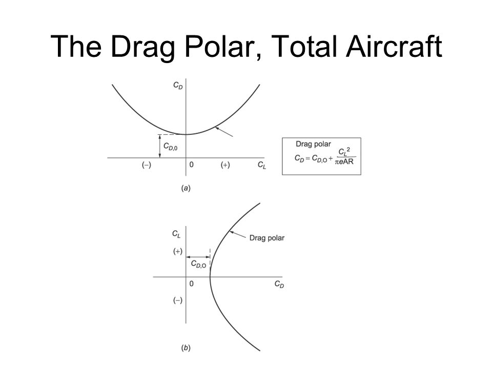 The Drag Polar, Total Aircraft
