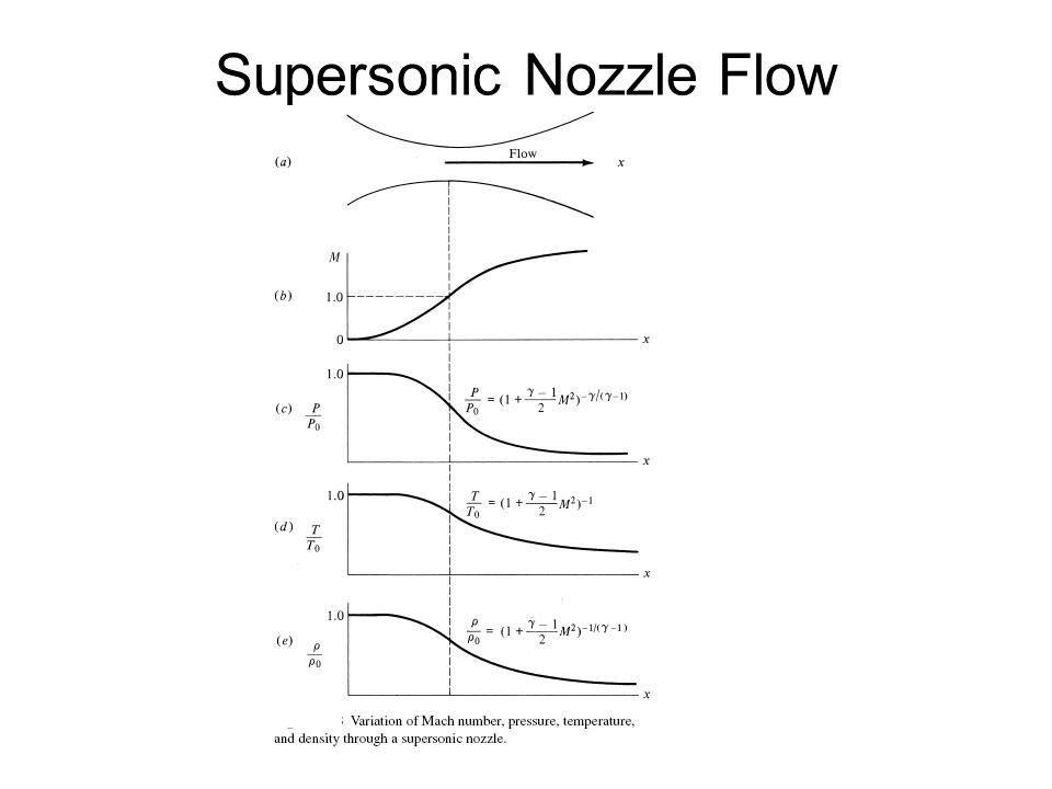 Supersonic Nozzle Flow