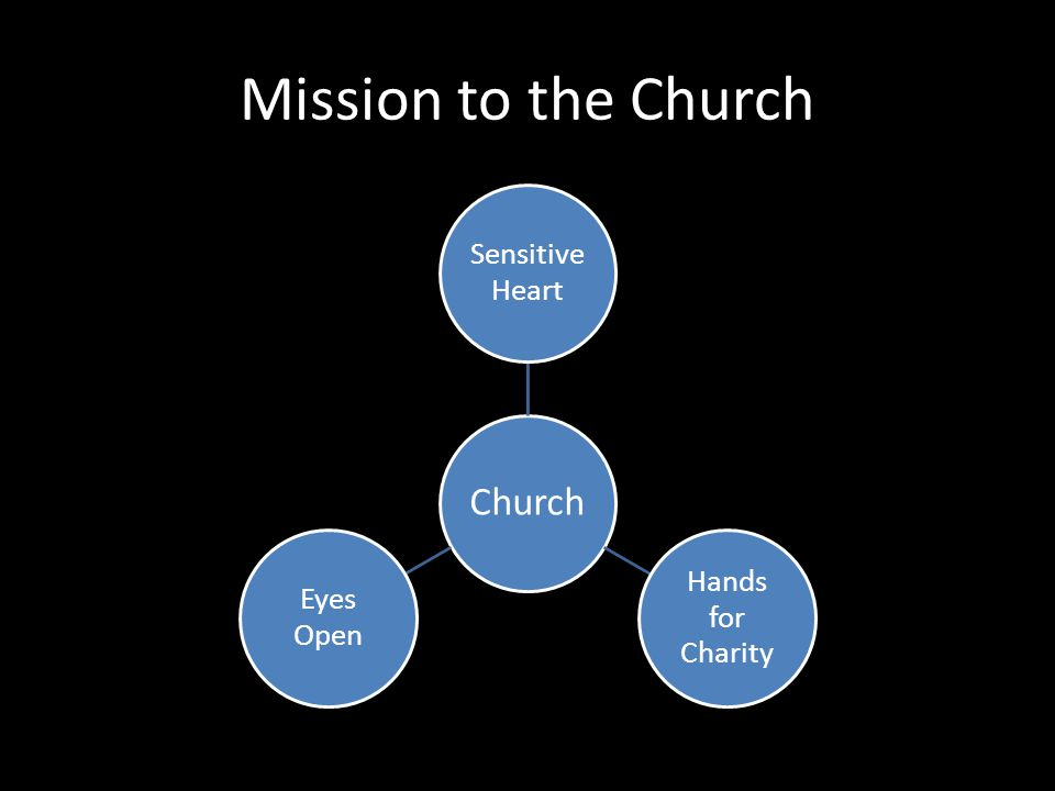 Mission to the Church Church Sensitive Heart Hands for Charity Eyes Open
