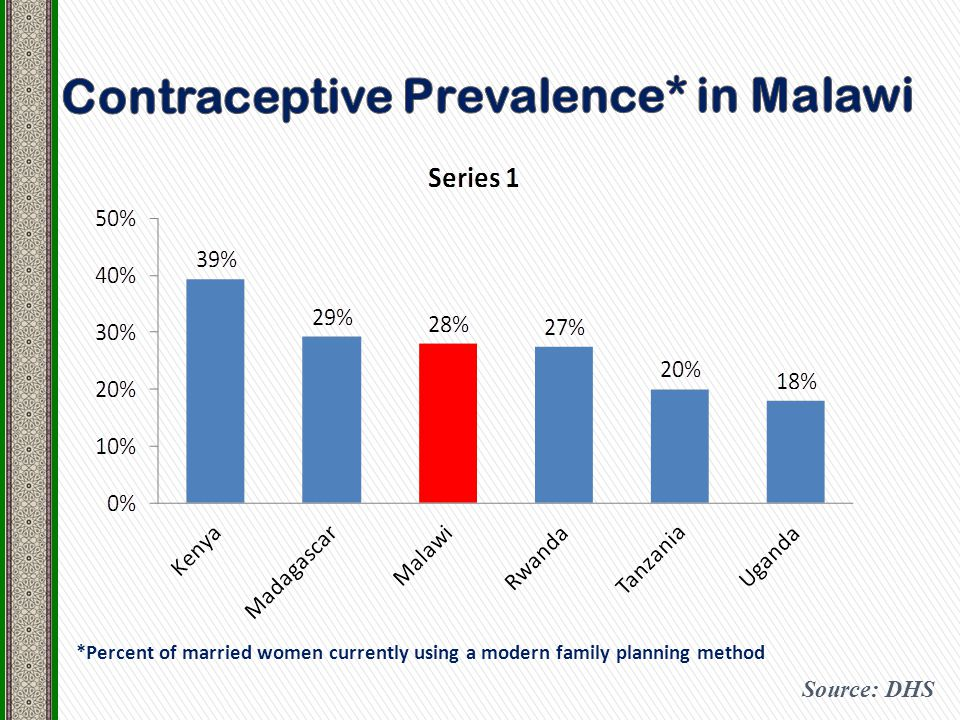 *Percent of married women currently using a modern family planning method Source: DHS
