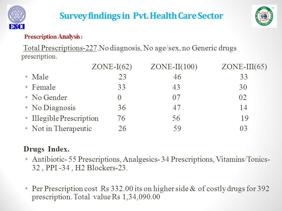 Total Prescriptions-227.No diagnosis, No age/sex, no Generic drugs prescription.
