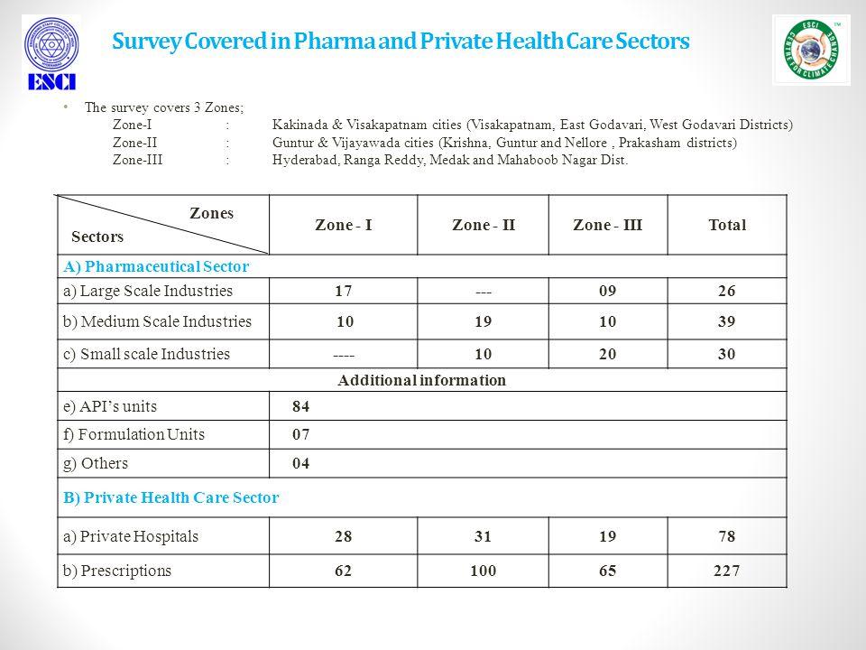 Survey Covered in Pharma and Private Health Care Sectors The survey covers 3 Zones; Zone-I: Kakinada & Visakapatnam cities (Visakapatnam, East Godavari, West Godavari Districts) Zone-II: Guntur & Vijayawada cities (Krishna, Guntur and Nellore, Prakasham districts) Zone-III: Hyderabad, Ranga Reddy, Medak and Mahaboob Nagar Dist.