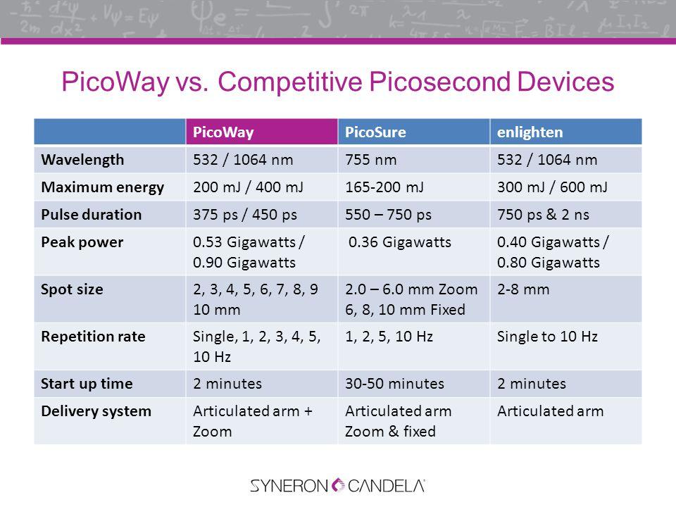 PicoWay vs.
