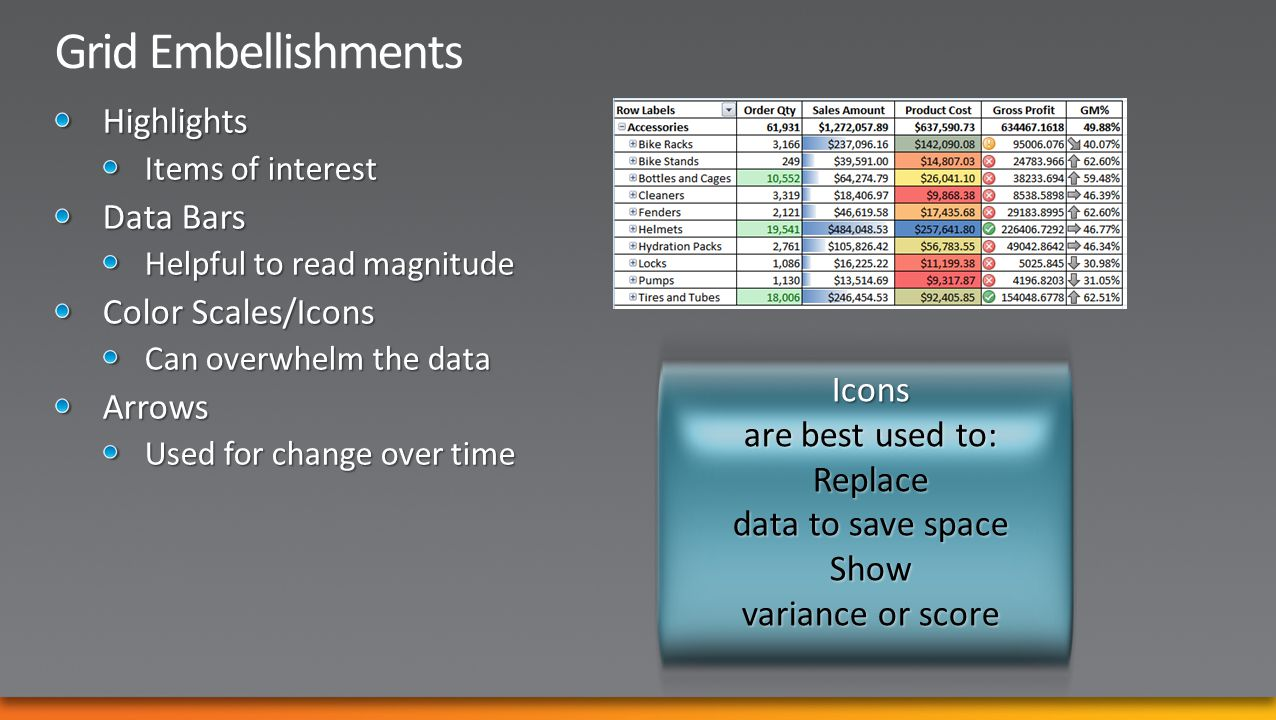 Icons are best used to: Replace data to save space Show variance or score