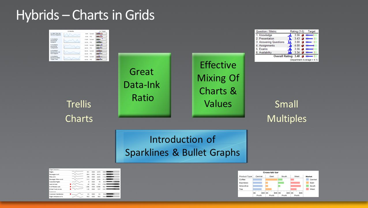 Great Data-Ink Ratio Effective Mixing Of Charts & Values Introduction of Sparklines & Bullet Graphs Small Multiples Trellis Charts