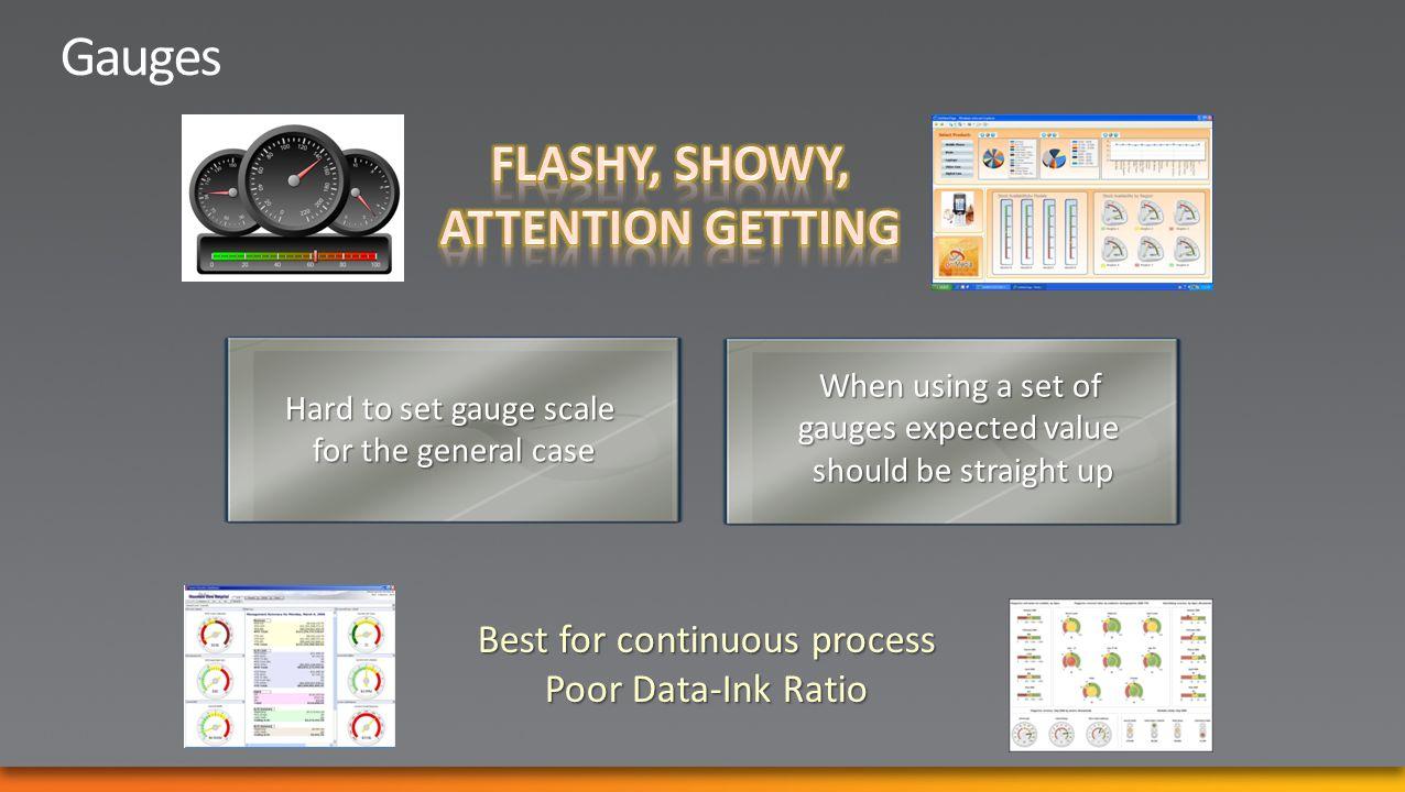 Balanced Scorecard Strategy Map Root Cause/Fishbone Diagram Impact Diagram Process Diagram Diagrams are underutilized Graphical Representations