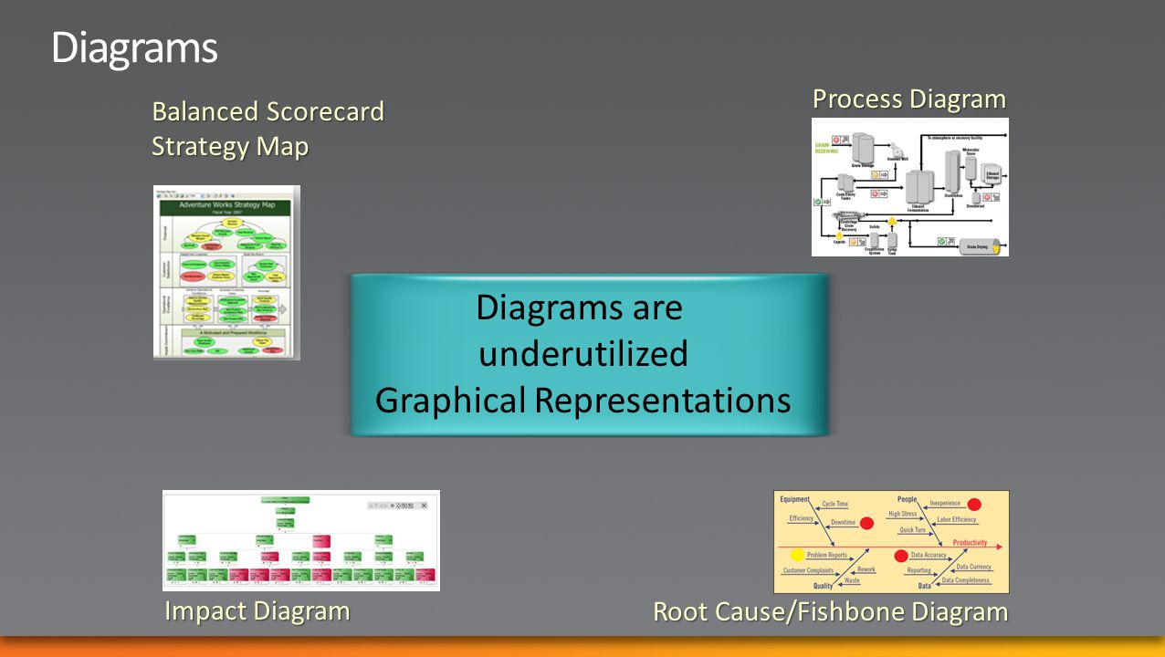 Balanced Scorecard Strategy Map Root Cause/Fishbone Diagram Impact Diagram Process Diagram Diagrams are underutilized Graphical Representations