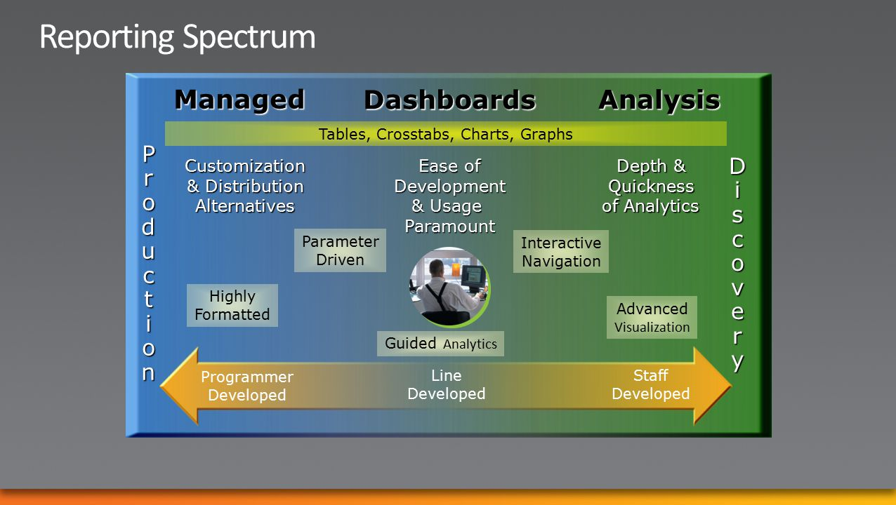 Discovery Production Parameter Driven Advanced Visualization Highly Formatted Tables, Crosstabs, Charts, Graphs Managed Analysis Dashboards Ease of Development & Usage ParamountCustomization & Distribution Alternatives Depth & Quickness of Analytics Guided Analytics Programmer Developed Line Developed Staff Developed Interactive Navigation