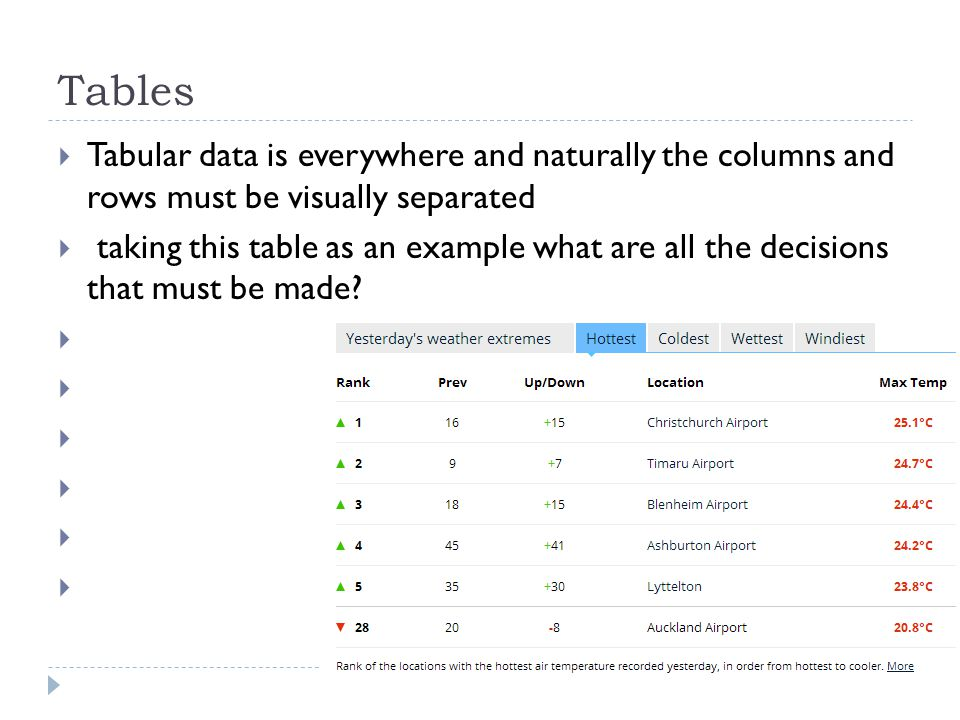 Tables  Tabular data is everywhere and naturally the columns and rows must be visually separated  taking this table as an example what are all the decisions that must be made.