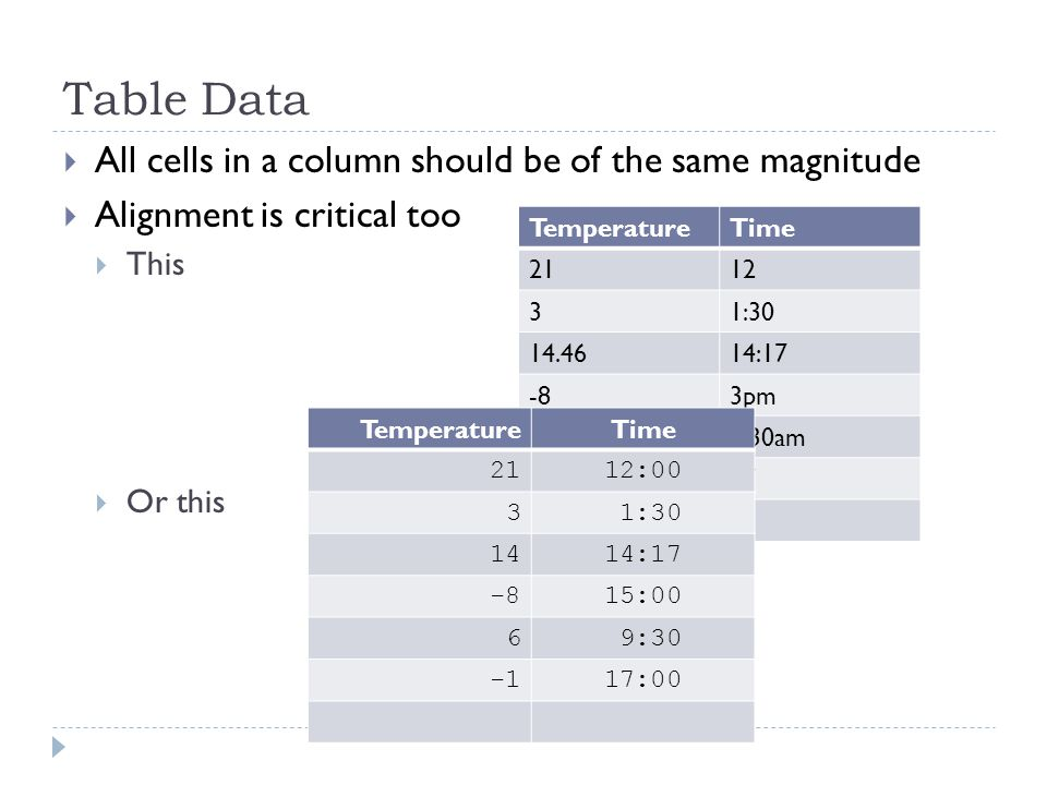 Table Data  All cells in a column should be of the same magnitude  Alignment is critical too  This  Or this TemperatureTime 2112 31:30 14.4614:17 -83pm 69:30am -1.23117 TemperatureTime 2112:00 3 1:30 1414:17 -815:00 6 9:30 17:00
