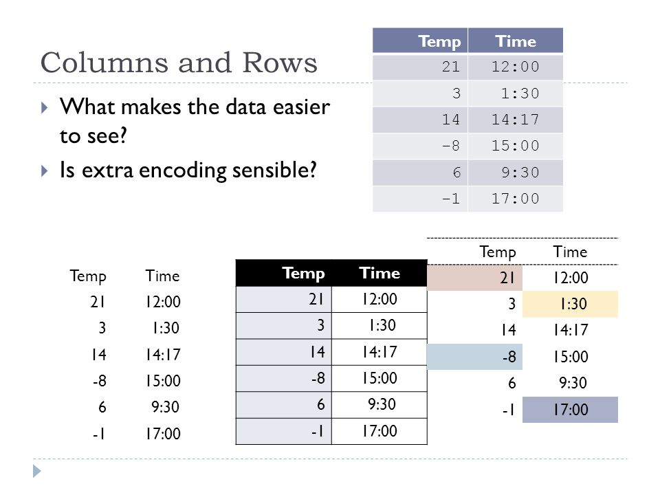 Columns and Rows  What makes the data easier to see?  Is extra encoding sensible? TempTime 2112:00 3 1:30 1414:17 -815:00 6 9:30 17:00 TempTime 2112