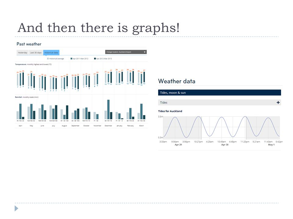And then there is graphs!